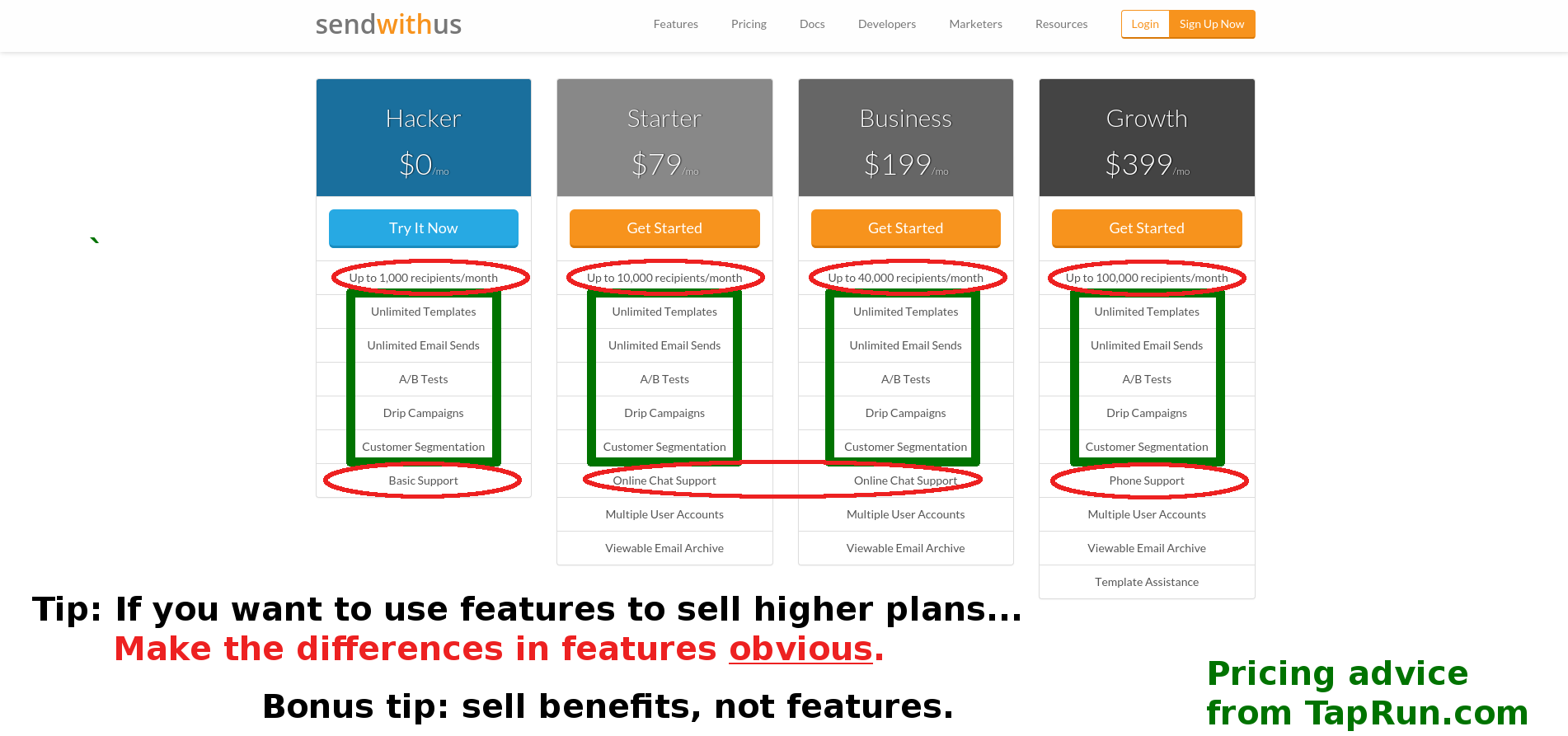 Pricing tip: if you would like customers to purchase higher tier plans, make the differences in features obvious.