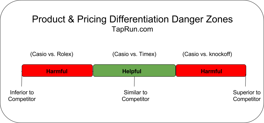 The Pricing Differentiation Danger Zones