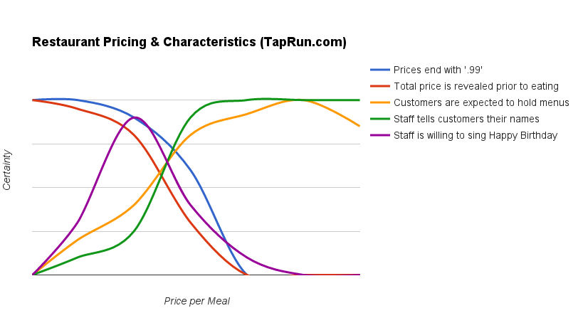 how pricing changes restaurants