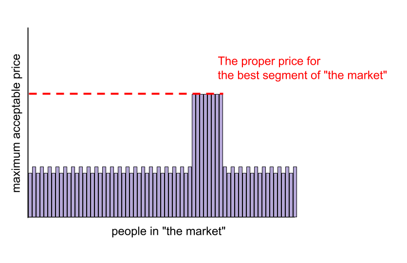 What the segment of the market will bear makes more sense