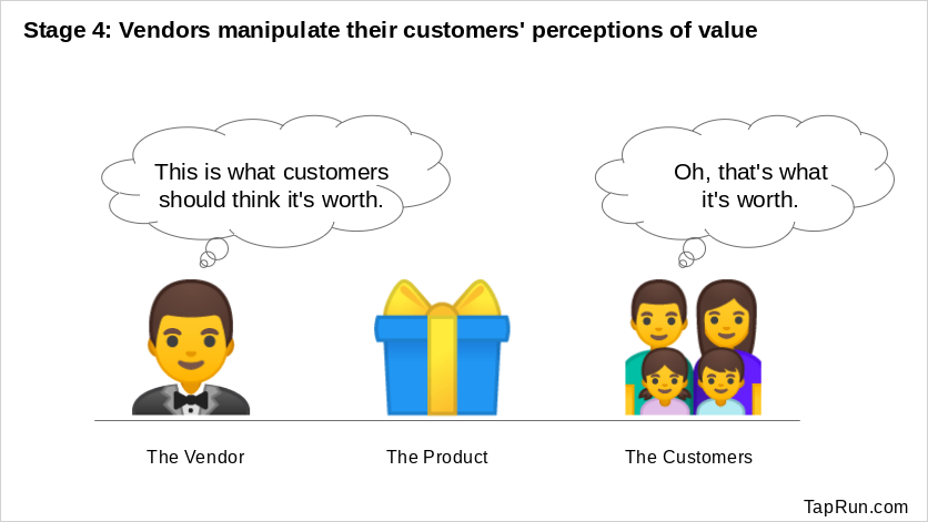 Stage 4: Pricing based upon customer manipulation