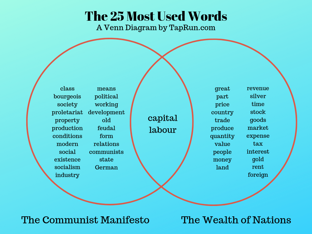 Venn diagram of The Communist Manifesto and The Wealth of Nations