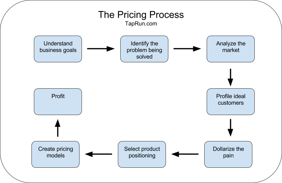 The Pricing Framework Taprun