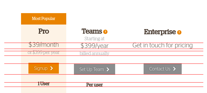 The pricing page lacks detail about the size of each plan